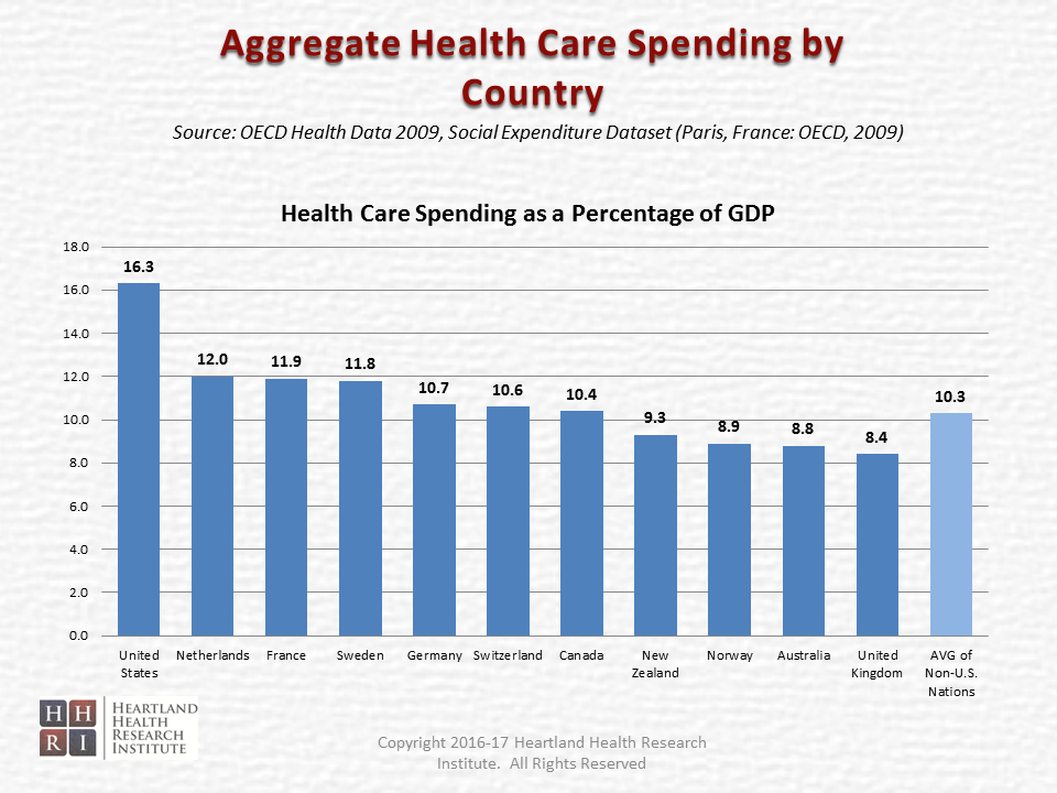 Time to Move Upstream and 'Invest' in our Health - Aggregate Health Care Spending by Country