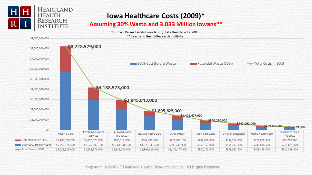 Healthcare Costs in Iowa - 2009