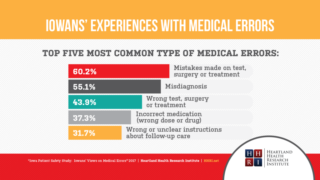 Iowans' Experiences with medical errors - Top five most common type of medical errors